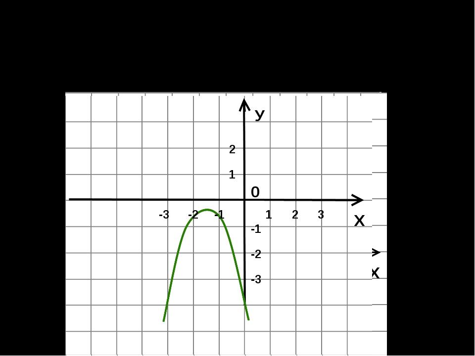 На рисунке изображен график некоторой квадратичной функции. Укажите значения...