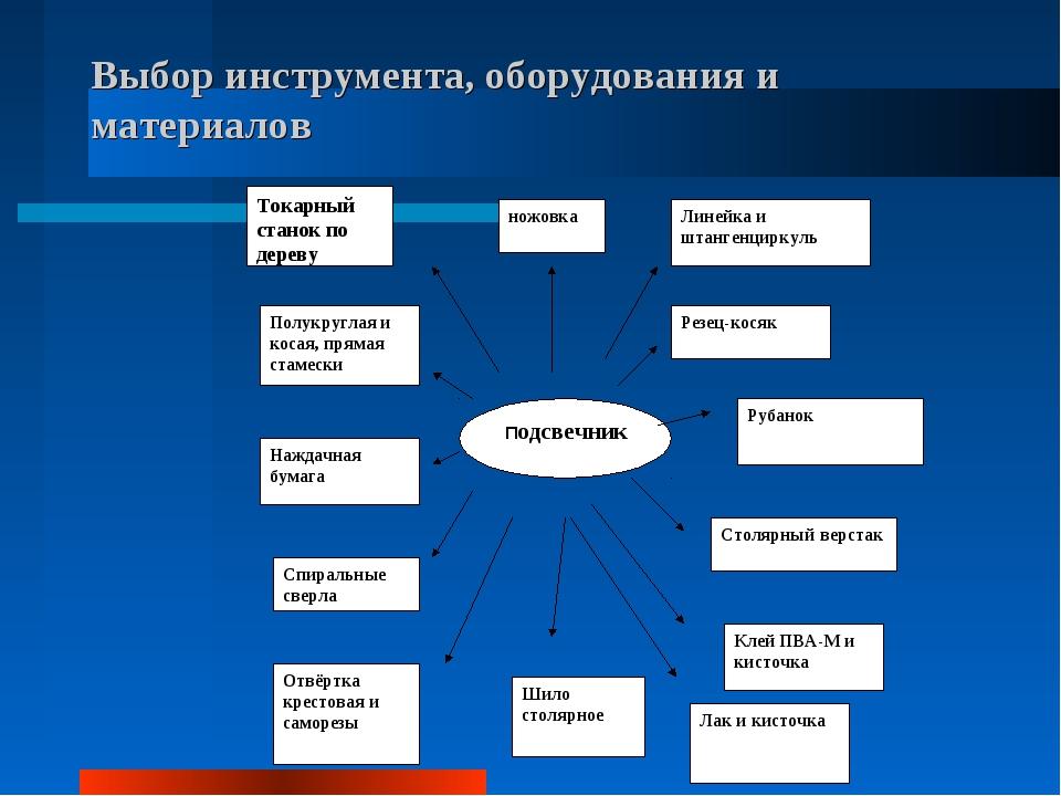 Выбор инструмента, оборудования и материалов