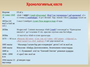 Хронологиялық кесте Мерзімі Оқиға 10 тамыз1845ж АбайқазіргіСемей облысыны