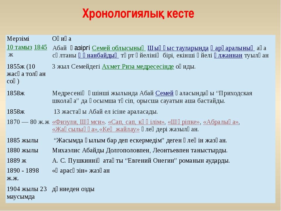 Хронологиялық кесте Мерзімі Оқиға 10 тамыз1845ж АбайқазіргіСемей облысыны...