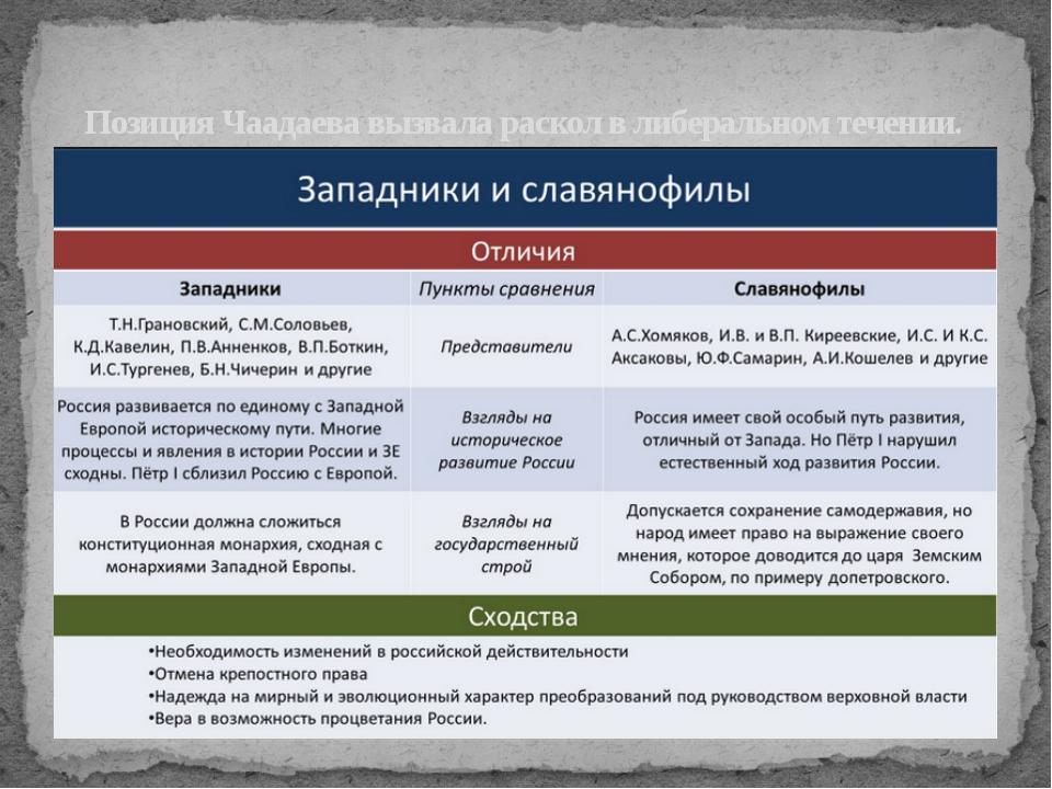 Позиция Чаадаева вызвала раскол в либеральном течении.