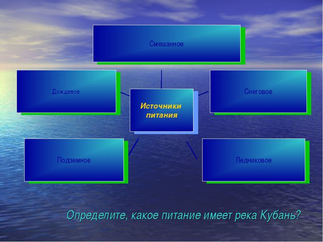 Определите, какое питание имеет река Кубань?