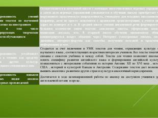 Сформированностьумений написания текстов по изученной проблематике на иностра