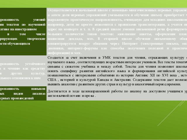 Сформированностьумений написания текстов по изученной проблематике на иностра...