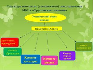 Структура школьного (ученического) самоуправления МБОУ «Уруссинская гимназия»