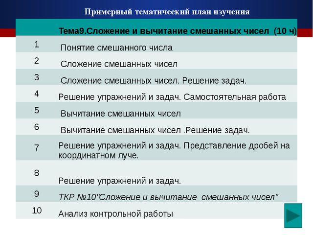 Примерный тематический план изучения Тема9.Сложение и вычитаниесмешанныхчисел...
