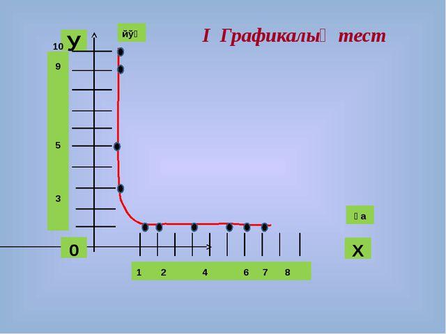 йўқ ҳа 1 2 4 6 7 8 10 9 5 3 І Графикалық тест 0 У Х