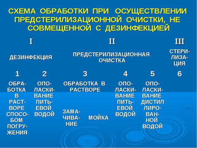 СХЕМА ОБРАБОТКИ ПРИ ОСУЩЕСТВЛЕНИИ ПРЕДСТЕРИЛИЗАЦИОННОЙ ОЧИСТКИ, НЕ СОВМЕЩЕНН...