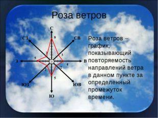 Роза ветров Роза ветров – график, показывающий повторяемость направлений ветр