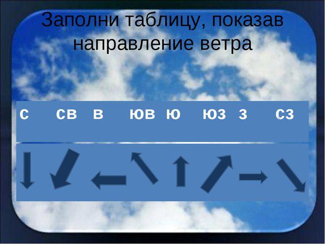 Заполни таблицу, показав направление ветра ссввювююззсз