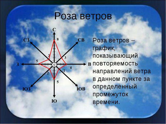 Роза ветров Роза ветров – график, показывающий повторяемость направлений ветр...