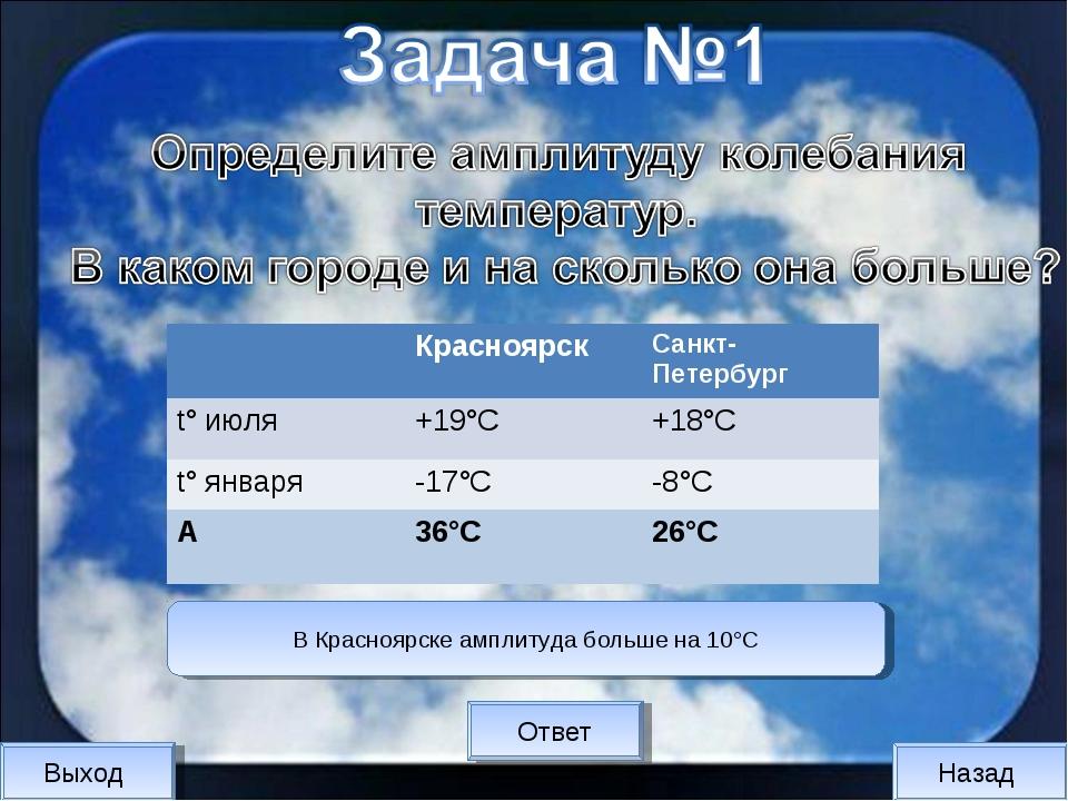 Выход Назад Ответ В Красноярске амплитуда больше на 10°С КрасноярскСанкт-Пе...
