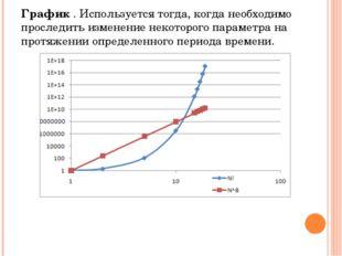 График . Используется тогда, когда необходимо проследить изменение некоторого