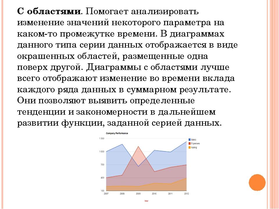 С областями. Помогает анализировать изменение значений некоторого параметра н...