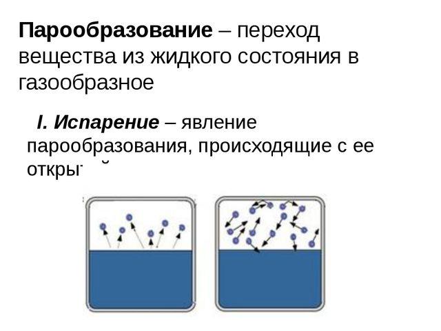 Парообразование – переход вещества из жидкого состояния в газообразное I. Исп...
