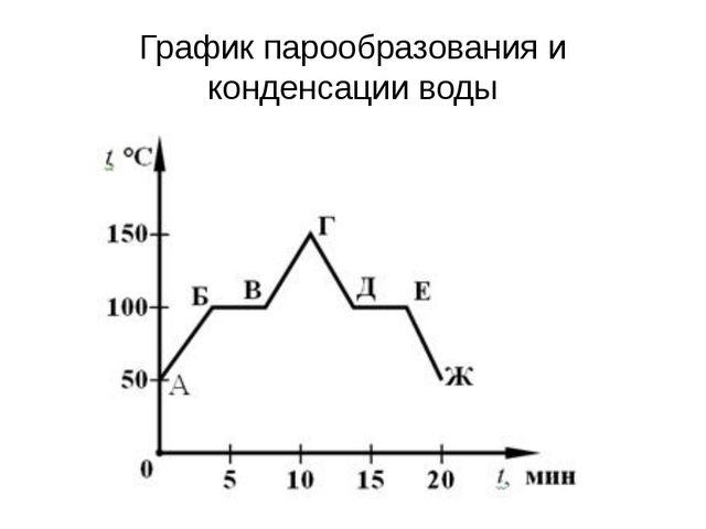 График парообразования и конденсации воды