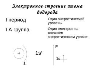 Электронное строение атома водорода +1 1 1s1 1s E I периодОдин энергетически