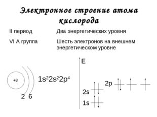 Электронное строение атома кислорода +8 2 1s22s22р4 1s E 6 2s 2р II периодДв