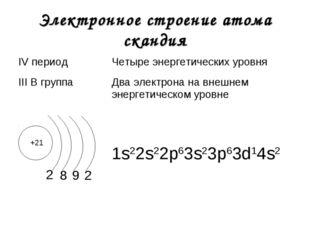 Электронное строение атома скандия +21 2 1s22s22р63s23р63d14s2 8 9 2 IV перио