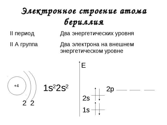Электронное строение атома бериллия +4 2 1s22s2 1s E 2 2s 2р II периодДва эн...