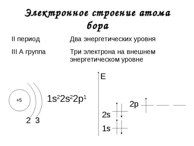 Электронное строение атома бора +5 2 1s22s22р1 1s E 3 2s 2р II периодДва эне...