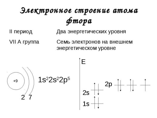 Электронное строение атома фтора +9 2 1s22s22р5 1s E 7 2s 2р II периодДва эн...