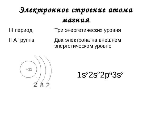Электронное строение атома магния +12 2 1s22s22р63s2 8 2 III периодТри энерг...