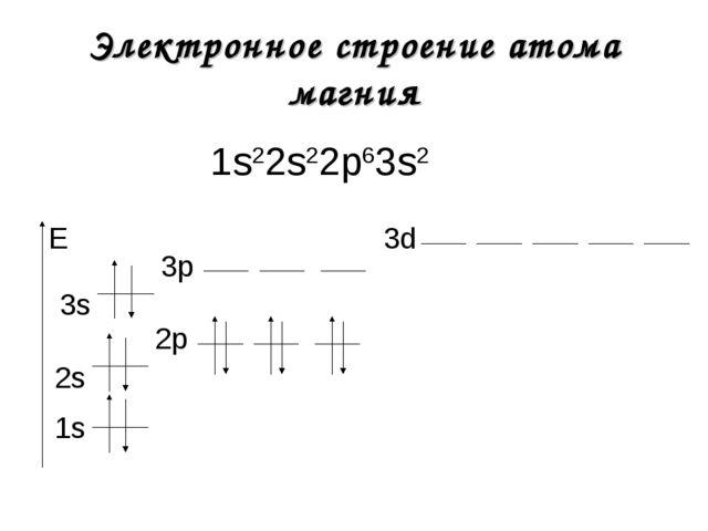 Электронное строение атома магния 1s22s22р63s2 1s E 2s 2р 3s 3р 3d