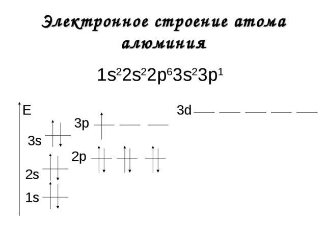 Электронное строение атома алюминия 1s22s22р63s23р1 1s E 2s 2р 3s 3р 3d