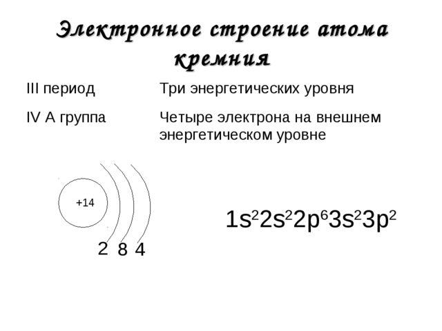 Электронное строение атома кремния +14 2 1s22s22р63s23р2 8 4 III периодТри э...