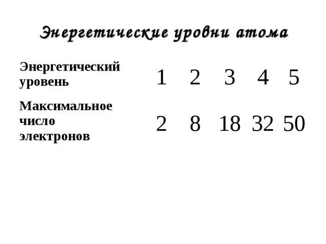Энергетические уровни атома Энергетический уровень12345 Максимальное чис...