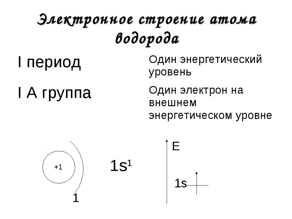 Электронное строение атома водорода +1 1 1s1 1s E I периодОдин энергетически...