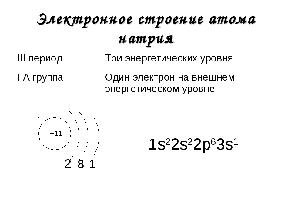 Электронное строение атома натрия +11 2 1s22s22р63s1 8 1 III периодТри энерг...