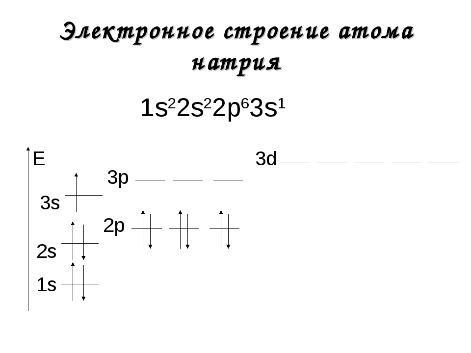 Электронное строение атома натрия 1s22s22р63s1 1s E 2s 2р 3s 3р 3d