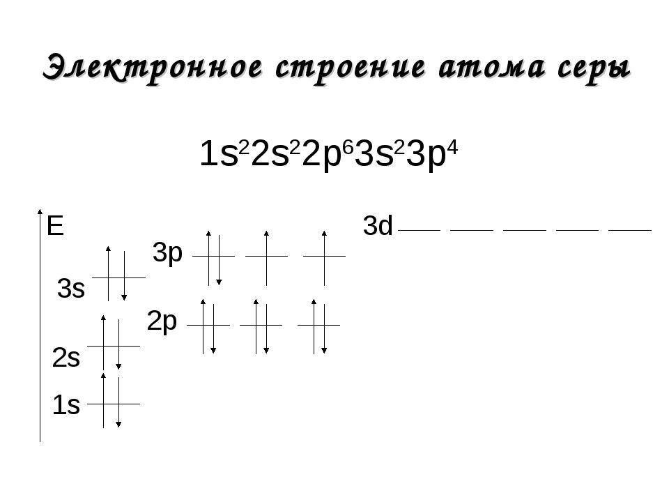 Электронное строение атома серы 1s22s22р63s23р4 1s E 2s 2р 3s 3р 3d