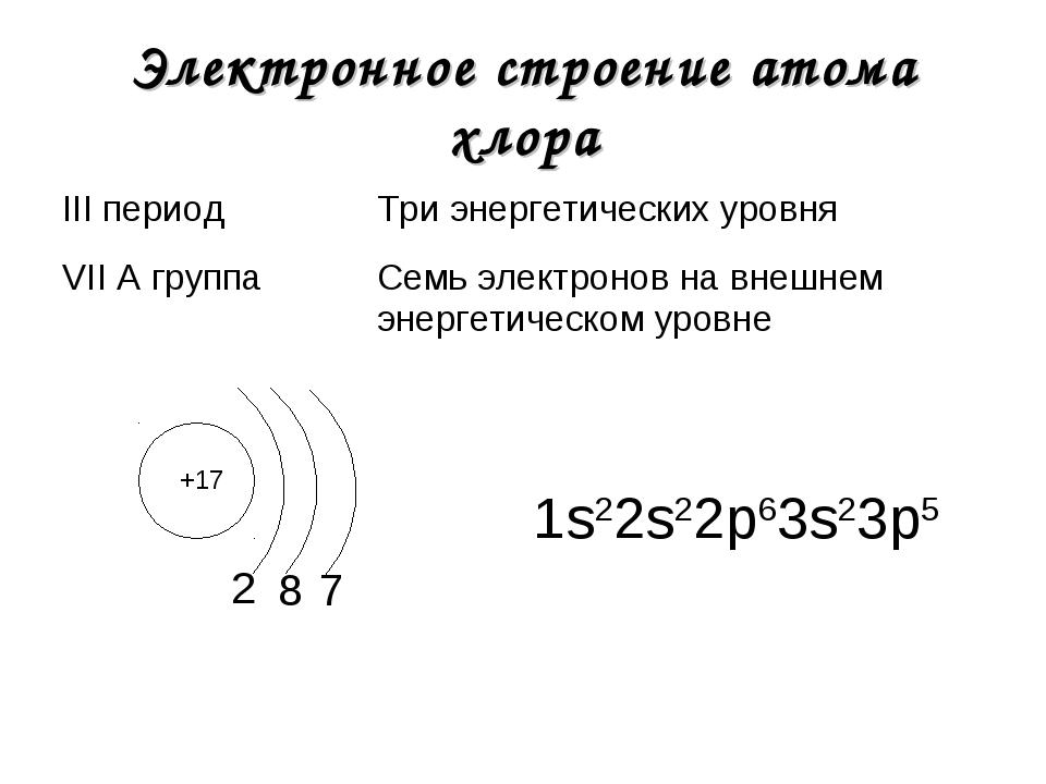 Электронное строение атома хлора +17 2 1s22s22р63s23р5 8 7 III периодТри эне...