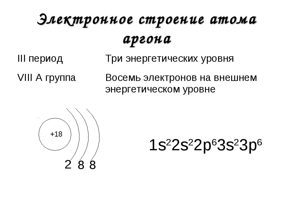 Электронное строение атома аргона +18 2 1s22s22р63s23р6 8 8 III периодТри эн...