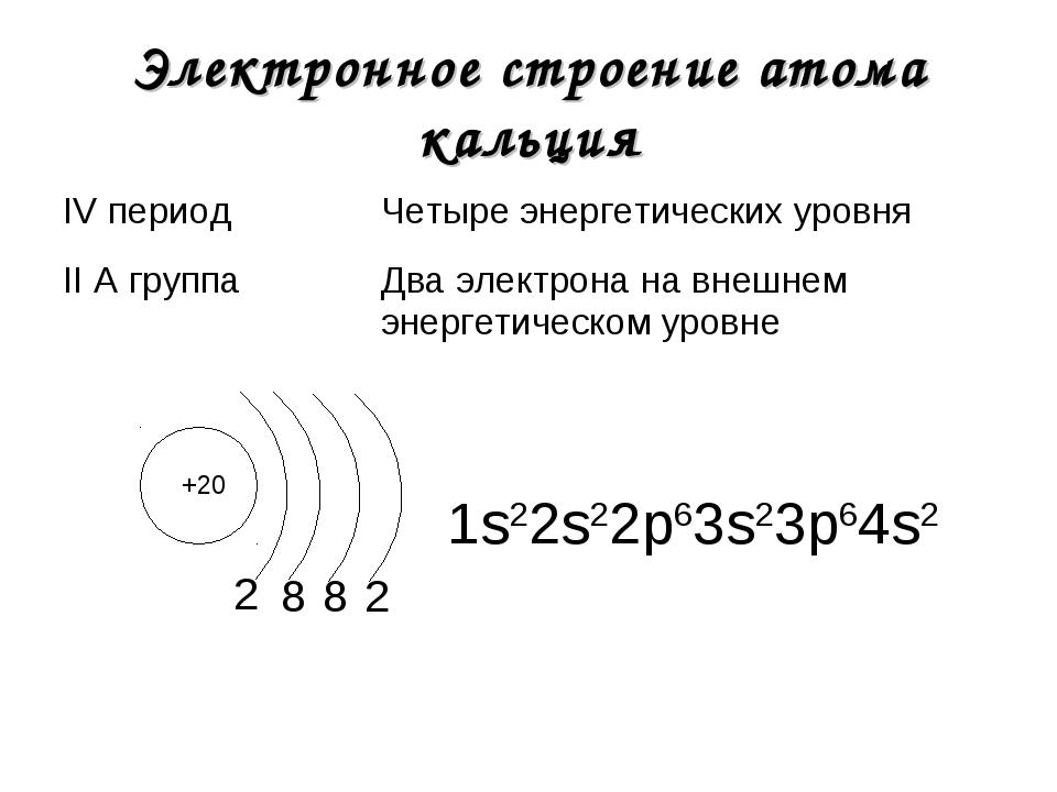 Электронное строение атома кальция +20 2 1s22s22р63s23р64s2 8 8 2 IV периодЧ...