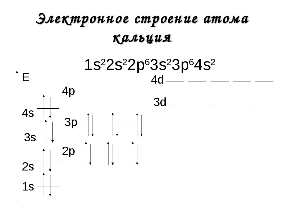 Электронное строение атома кальция 1s22s22р63s23р64s2 1s E 2s 2р 3s 3р 3d 4s...
