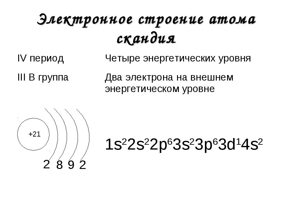 Электронное строение атома скандия +21 2 1s22s22р63s23р63d14s2 8 9 2 IV перио...