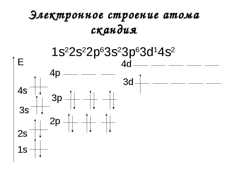 Электронное строение атома скандия 1s22s22р63s23р63d14s2 1s E 2s 2р 3s 3р 3d...