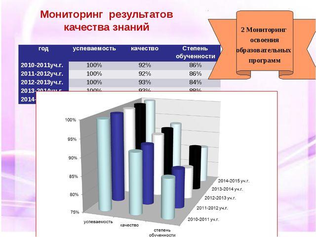 Мониторинг результатов качества знаний 2 Мониторинг освоения образовательных...