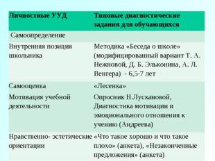 Личностные УУДТиповые диагностические задания для обучающихся Самоопределе