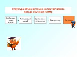 Контроль Контроль Структура объяснительно-иллюстративного метода обучения (ОИ