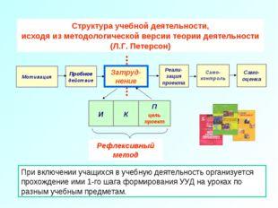 Структура учебной деятельности, исходя из методологической версии теории деят