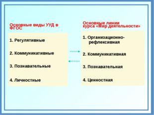 Основные виды УУД в ФГОС 1. Регулятивные 2. Коммуникативные 3. Познавательны