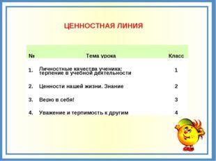 ЦЕННОСТНАЯ ЛИНИЯ №Тема урокаКласс 1.Личностные качества ученика: терпение