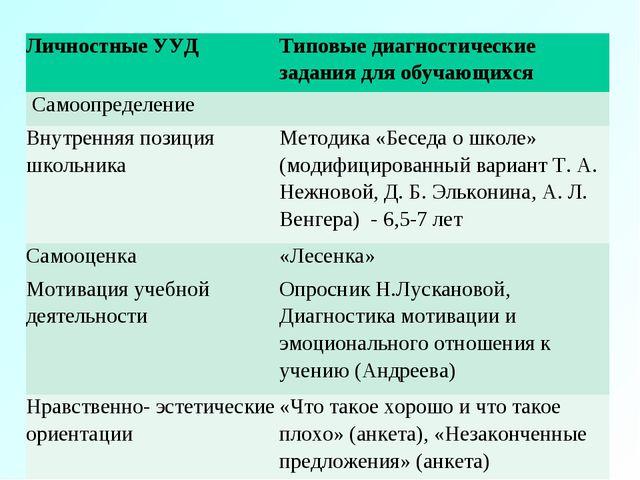 Личностные УУДТиповые диагностические задания для обучающихся Самоопределе...