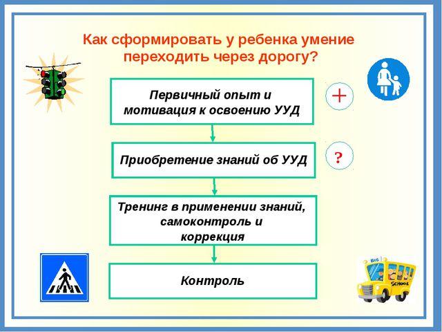Приобретение знаний об УУД Первичный опыт и мотивация к освоению УУД Тренинг...