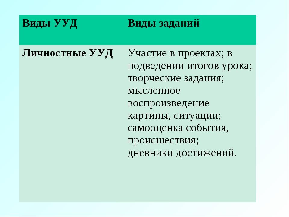 Виды УУДВиды заданий Личностные УУДУчастие в проектах; в подведении итогов...